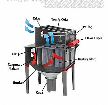 Jet Pulse Filtre Sistemleri